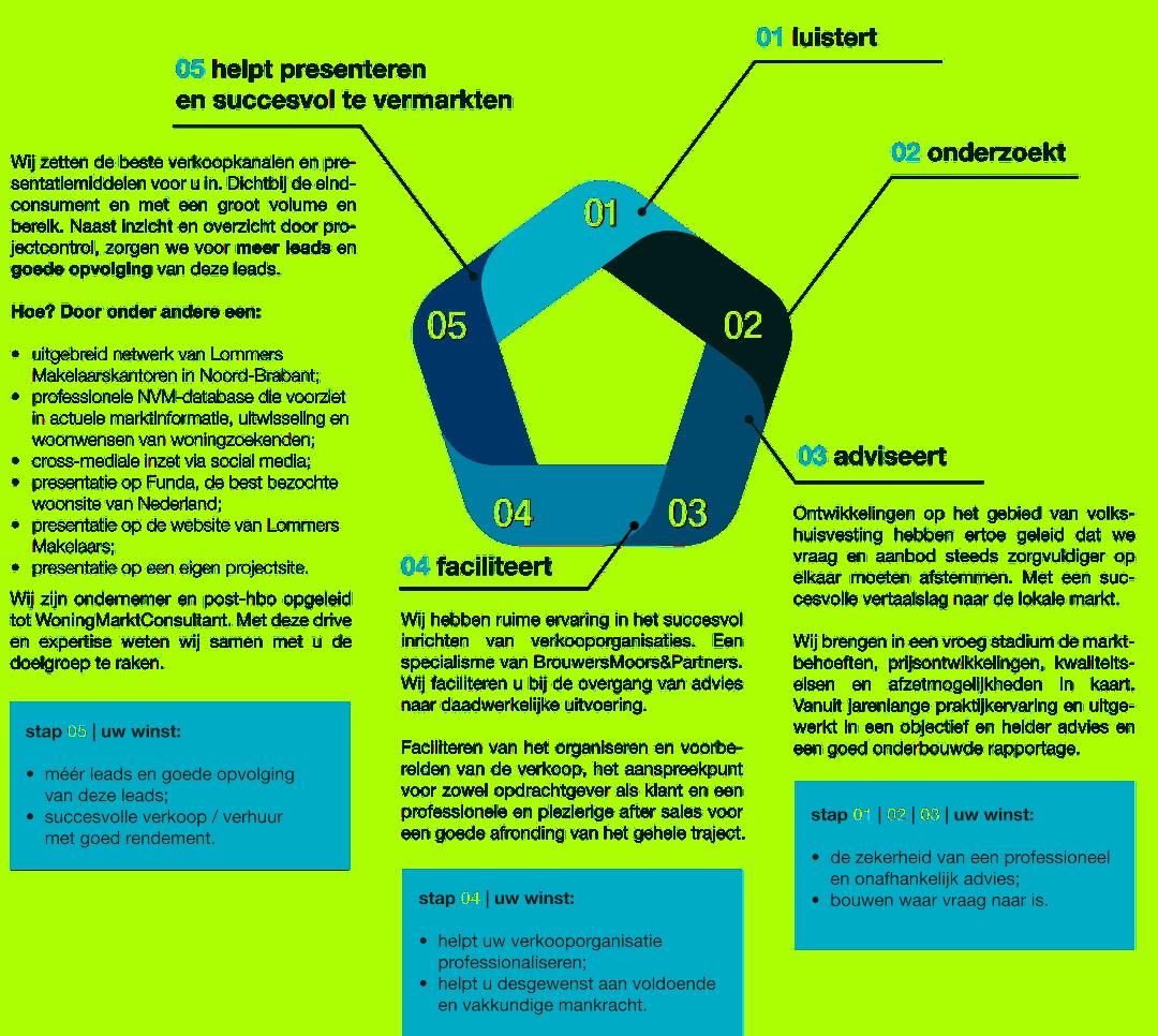 Nieuwbouwspecialisten Brabant infographic